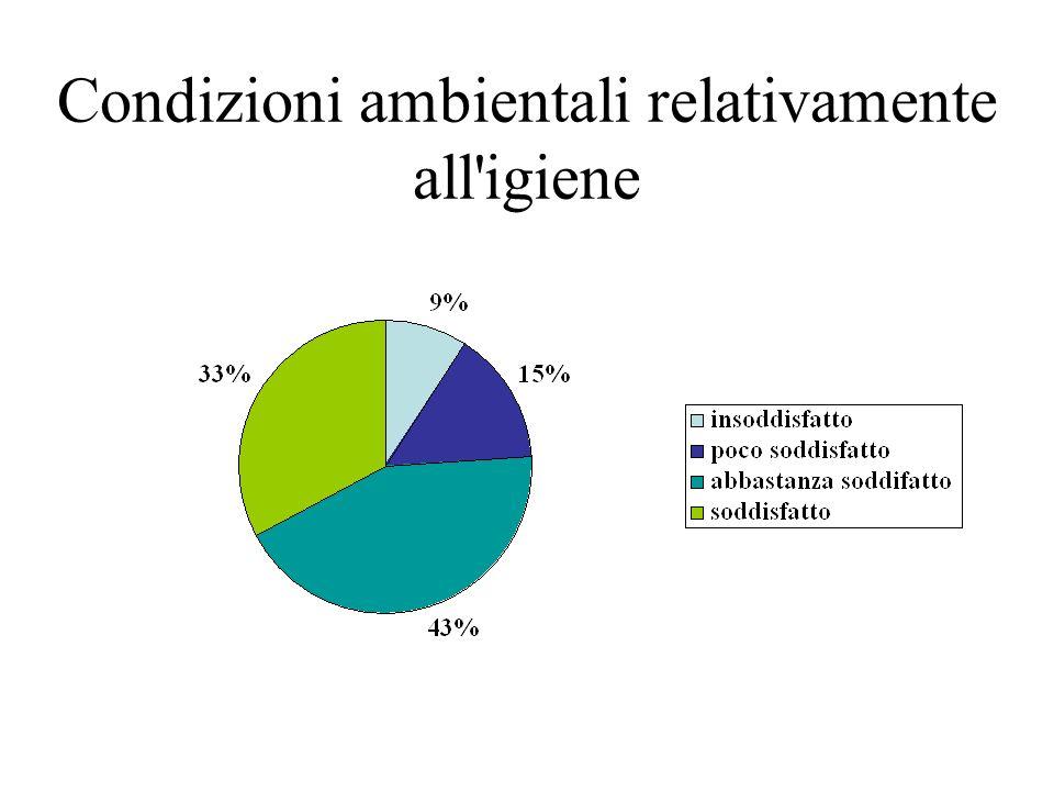 Condizioni ambientali relativamente all'igiene