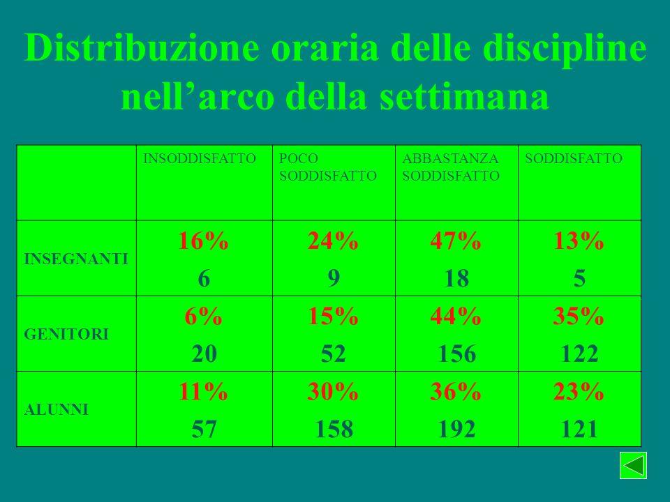 Distribuzione oraria delle discipline nellarco della settimana INSODDISFATTOPOCO SODDISFATTO ABBASTANZA SODDISFATTO SODDISFATTO INSEGNANTI 16% 6 24% 9