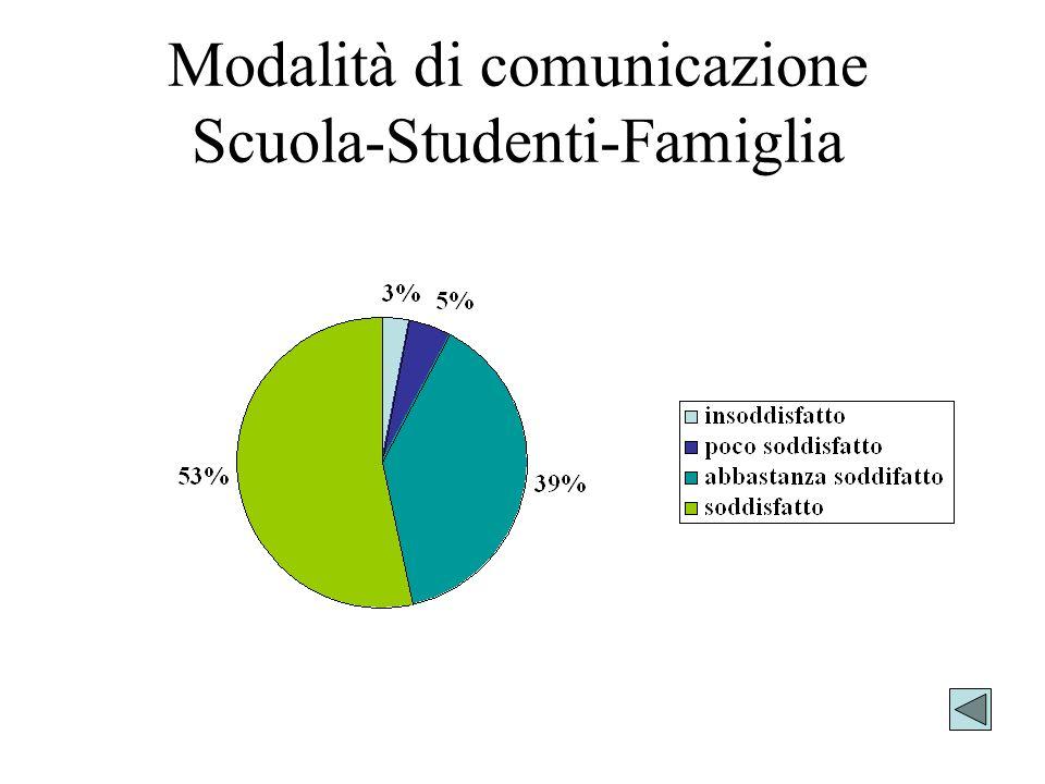 Modalità di comunicazione Scuola-Studenti-Famiglia