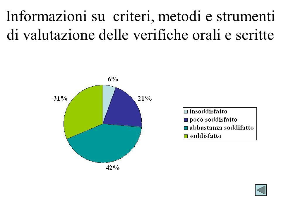 Informazioni su criteri, metodi e strumenti di valutazione delle verifiche orali e scritte
