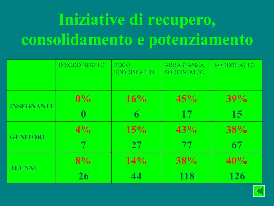 Iniziative di recupero, consolidamento e potenziamento INSODDISFATTOPOCO SODDISFATTO ABBASTANZA SODDISFATTO SODDISFATTO INSEGNANTI 0% 0 16% 6 45% 17 39% 15 GENITORI 4% 7 15% 27 43% 77 38% 67 ALUNNI 8% 26 14% 44 38% 118 40% 126