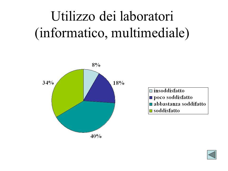 Utilizzo dei laboratori (informatico, multimediale)