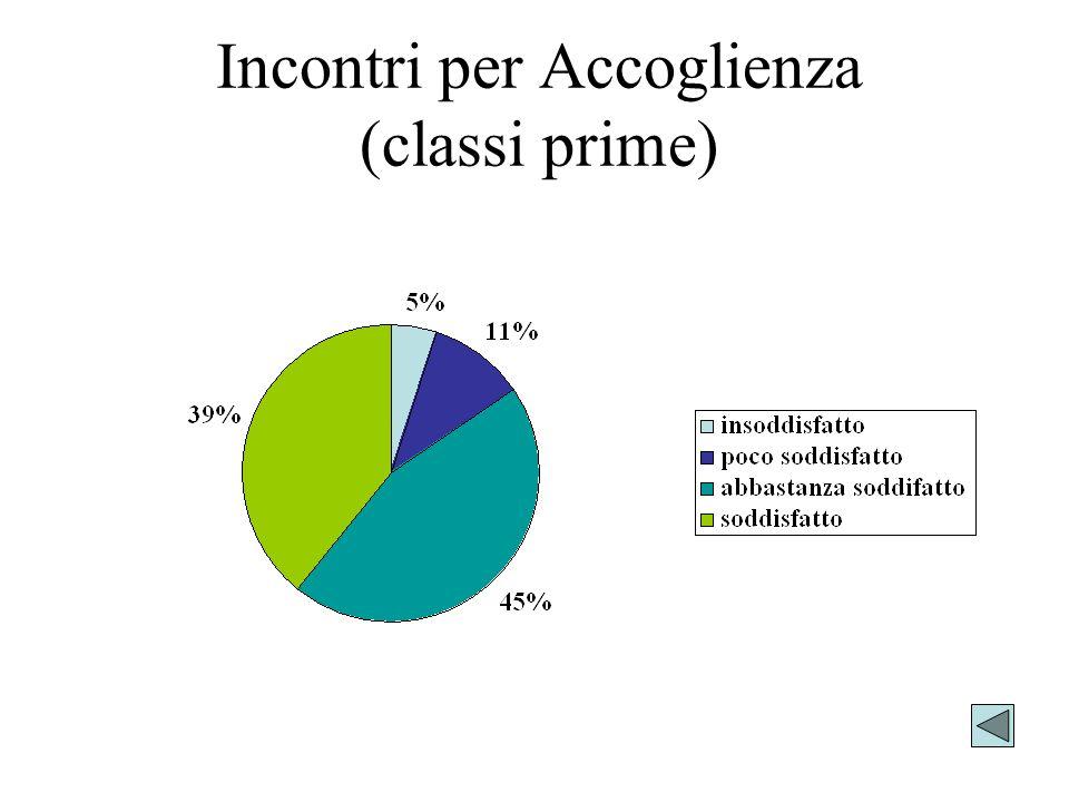 Incontri per Accoglienza (classi prime)
