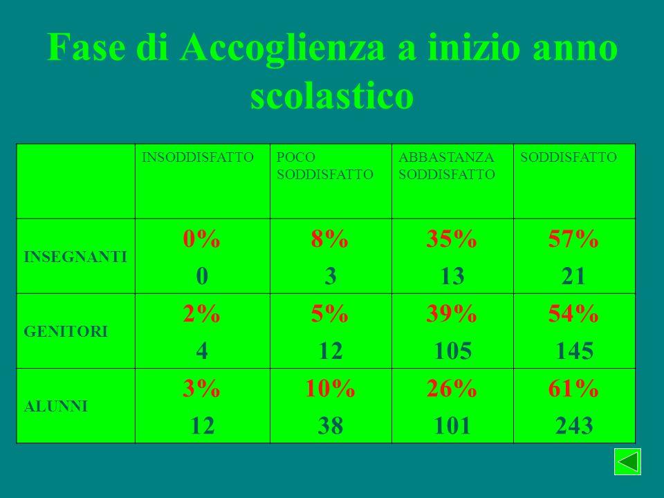 Fase di Accoglienza a inizio anno scolastico INSODDISFATTOPOCO SODDISFATTO ABBASTANZA SODDISFATTO SODDISFATTO INSEGNANTI 0% 0 8% 3 35% 13 57% 21 GENIT