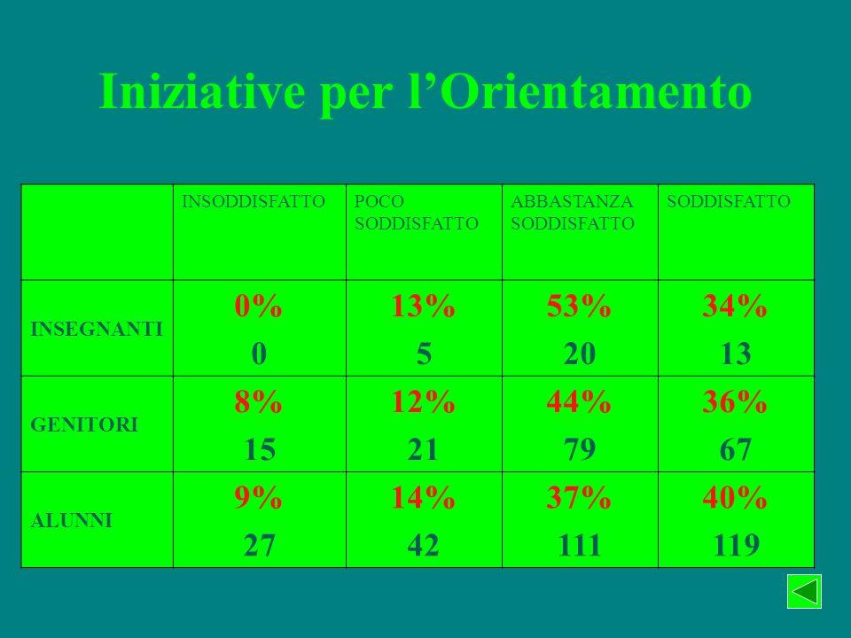 Iniziative per lOrientamento INSODDISFATTOPOCO SODDISFATTO ABBASTANZA SODDISFATTO SODDISFATTO INSEGNANTI 0% 0 13% 5 53% 20 34% 13 GENITORI 8% 15 12% 21 44% 79 36% 67 ALUNNI 9% 27 14% 42 37% 111 40% 119
