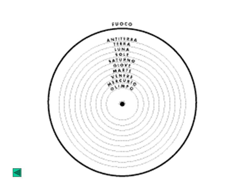 I PITAGORICI La terra è una sfera rotante con gli altri pianeti attorno ad un fuoco centrale, detto