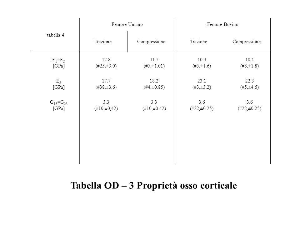tabella 4 Femore UmanoFemore Bovino TrazioneCompressioneTrazioneCompressione E 1 =E 2 [GPa] 12.8 (#25,±3.0) 11.7 (#5,±1.01) 10.4 (#5,±1.6) 10.1 (#8,±1