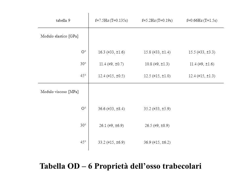 tabella 9f=7.5Hz (T=0.135s)f=5.2Hz (T=0.19s)f=0.66Hz (T=1.5s) Modulo elastico [GPa] O° 16.3 (#33, 1.6)15.8 (#33, 1.4)15.5 (#33, 3.3) 30° 11.4 (#9, 0.7