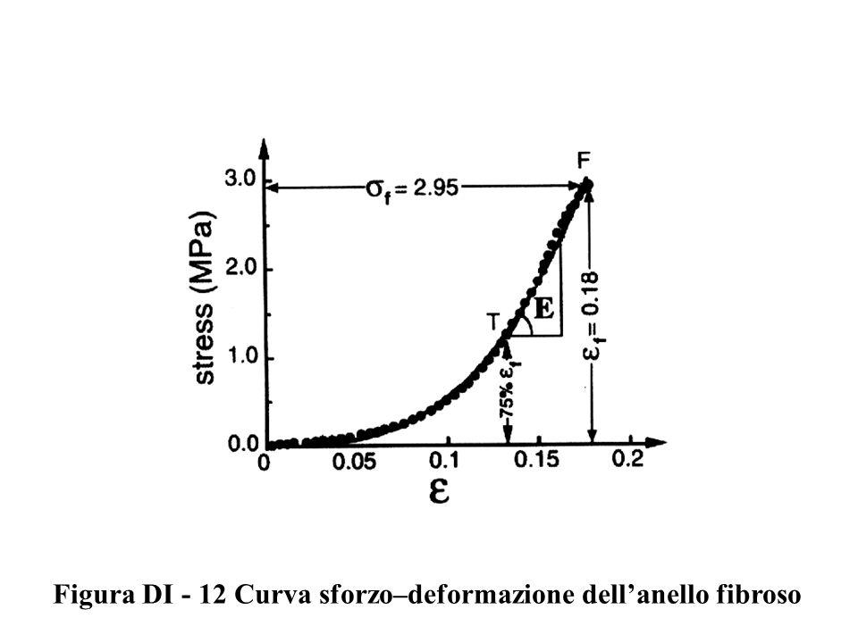 Figura DI - 12 Curva sforzo–deformazione dellanello fibroso