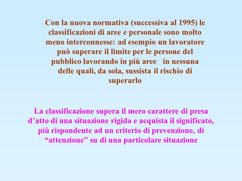 CALCOLO DELLO SPESSORE DI UNA BARRIERA SECONDARIA PER LA RADIAZIONE DIFFUSA FATTORE DI UTILIZZO U=1 CORPO DIFFONDENTE A d=0.5m DALLA SORGENTE W U T/d 2 = W T/0.5 2 = 4 W T INTENSITA DI ESPOSIZIONE AD 1m DAL FANTOCCIO SIA UGUALE AL 0.1%: LEGGE DEL QUADRATO DELLA DISTANZA (d d s )