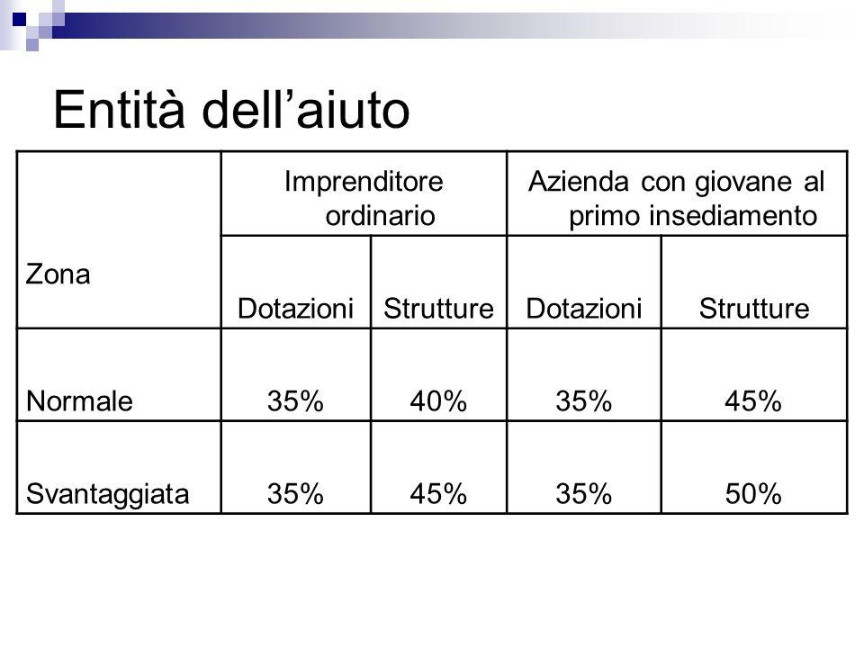 Entità dellaiuto Zona Imprenditore ordinario Azienda con giovane al primo insediamento DotazioniStruttureDotazioniStrutture Normale35%40%35%45% Svanta