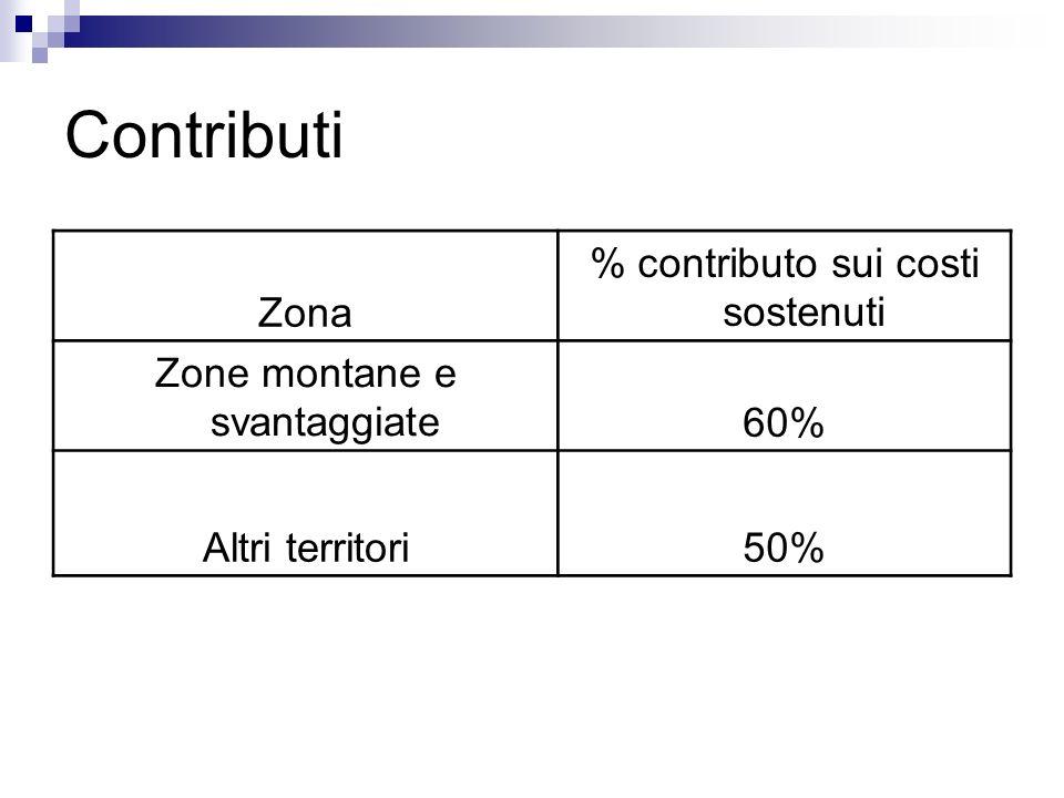 Contributi Zona % contributo sui costi sostenuti Zone montane e svantaggiate60% Altri territori50%