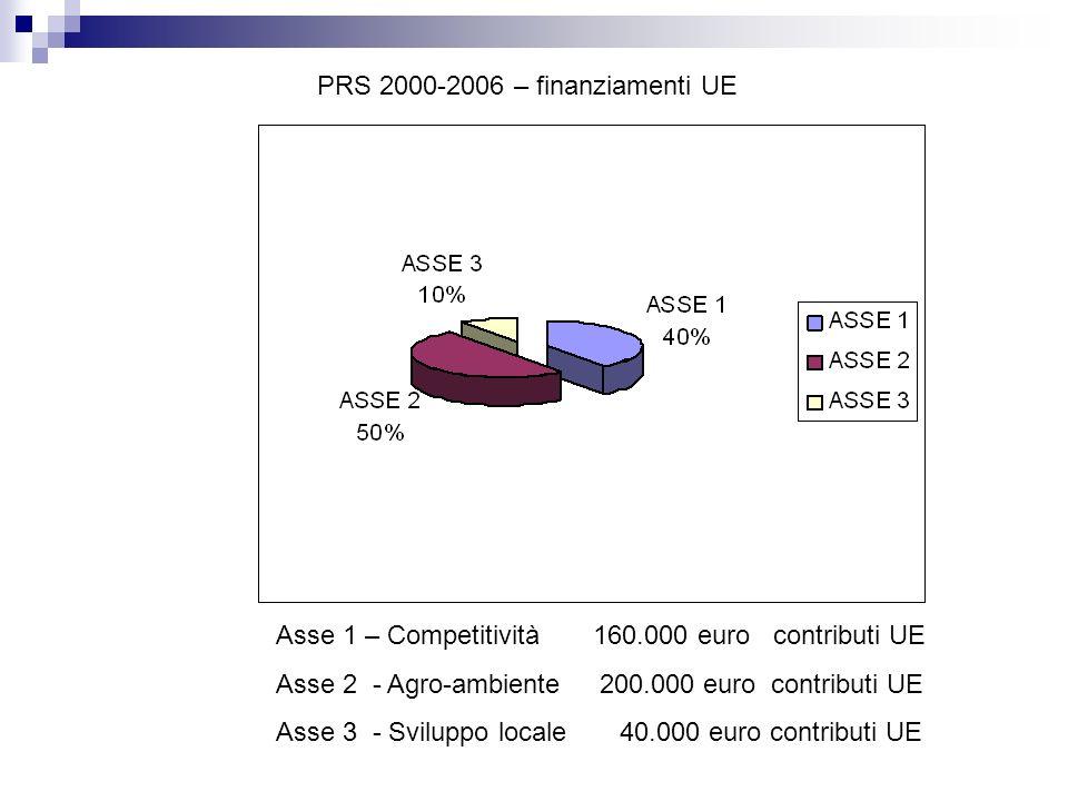 Asse 1 – Competitività 160.000 euro contributi UE Asse 2 - Agro-ambiente 200.000 euro contributi UE Asse 3 - Sviluppo locale 40.000 euro contributi UE