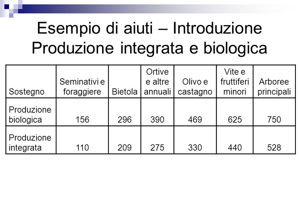 Esempio di aiuti – Introduzione Produzione integrata e biologica Sostegno Seminativi e foraggiereBietola Ortive e altre annuali Olivo e castagno Vite