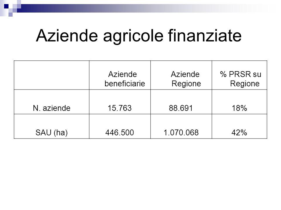 Aziende agricole finanziate Aziende beneficiarie Aziende Regione % PRSR su Regione N. aziende15.76388.69118% SAU (ha)446.5001.070.06842%