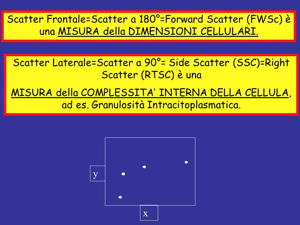 Scatter Frontale=Scatter a 180°=Forward Scatter (FWSc) è una MISURA della DIMENSIONI CELLULARI. Scatter Laterale=Scatter a 90°= Side Scatter (SSC)=Rig