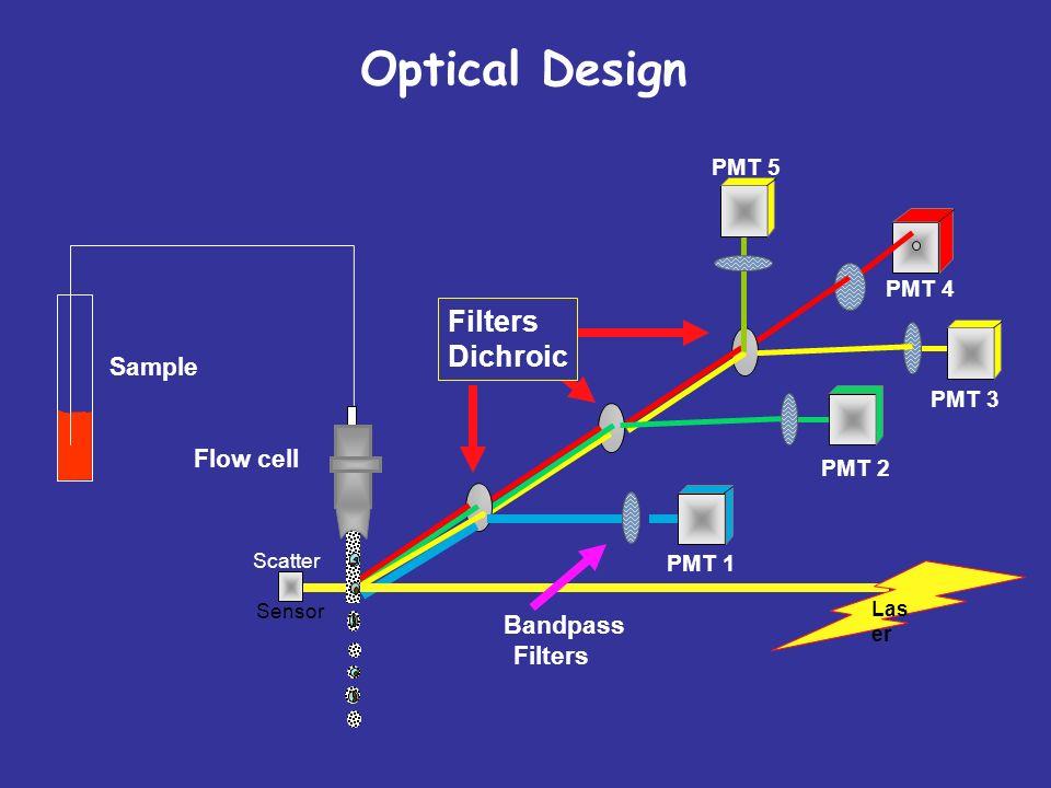 Optical Design PMT 1 PMT 2 PMT 5 PMT 4 Bandpass Filters Las er Flow cell PMT 3 Scatter Sensor Sample Filters Dichroic