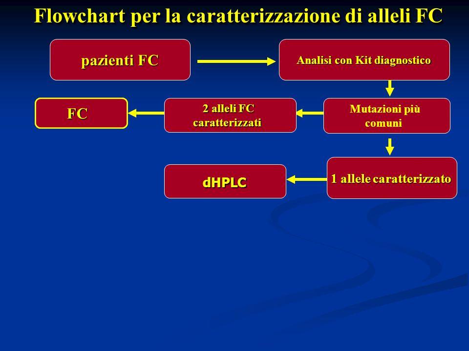 pazienti FC pazienti FC Analisi con Kit diagnostico Mutazioni più comuni FC 2 alleli FC caratterizzati 1 allele caratterizzato Flowchart per la caratt