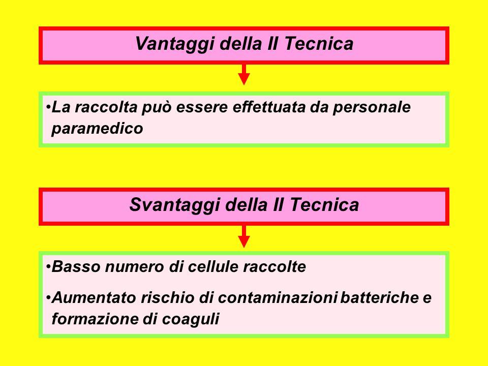 Vantaggi della II Tecnica La raccolta può essere effettuata da personale paramedico Svantaggi della II Tecnica Basso numero di cellule raccolte Aument