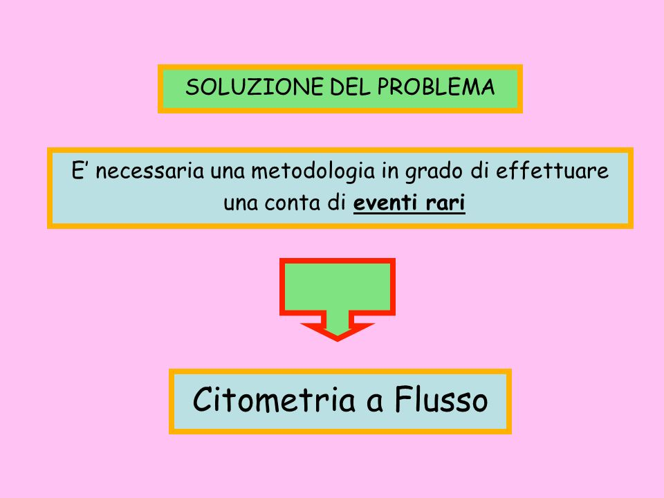 E necessaria una metodologia in grado di effettuare una conta di eventi rari SOLUZIONE DEL PROBLEMA Citometria a Flusso