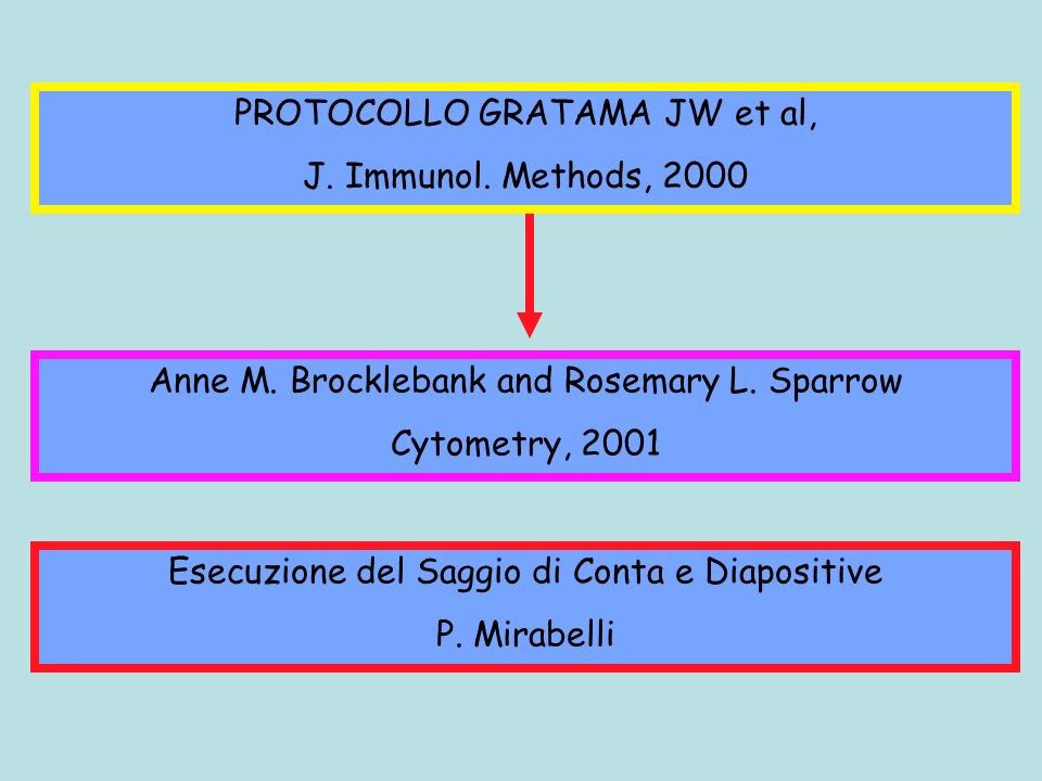 PROTOCOLLO GRATAMA JW et al, J. Immunol. Methods, 2000 Anne M. Brocklebank and Rosemary L. Sparrow Cytometry, 2001 Esecuzione del Saggio di Conta e Di