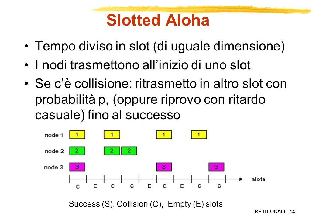 RETI LOCALI - 14 Success (S), Collision (C), Empty (E) slots Slotted Aloha Tempo diviso in slot (di uguale dimensione) I nodi trasmettono allinizio di