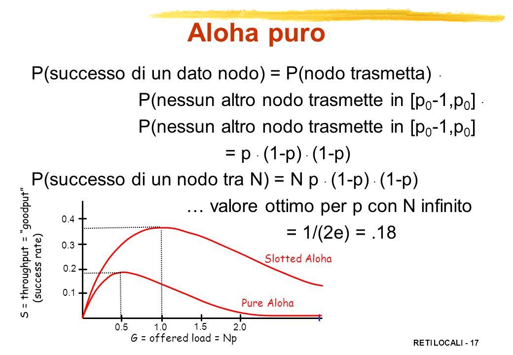 RETI LOCALI - 17 Aloha puro P(successo di un dato nodo) = P(nodo trasmetta). P(nessun altro nodo trasmette in [p 0 -1,p 0 ]. P(nessun altro nodo trasm