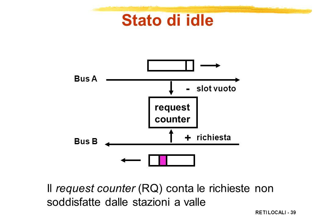 RETI LOCALI - 39 Bus A Bus B request counter slot vuoto richiesta - + Il request counter (RQ) conta le richieste non soddisfatte dalle stazioni a vall