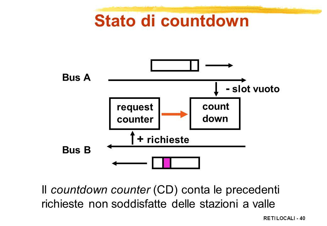 RETI LOCALI - 40 Stato di countdown request counter count down - slot vuoto + richieste Bus A Bus B Il countdown counter (CD) conta le precedenti rich
