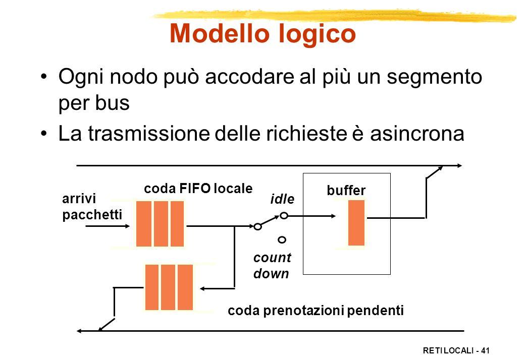 RETI LOCALI - 41 coda FIFO locale coda prenotazioni pendenti arrivi pacchetti idle count down buffer Modello logico Ogni nodo può accodare al più un s