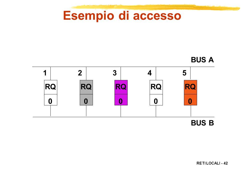 RETI LOCALI - 42 RQ 0 1 2 3 4 5 BUS A BUS B RQ 0 RQ 0 RQ 0 RQ 0 Esempio di accesso