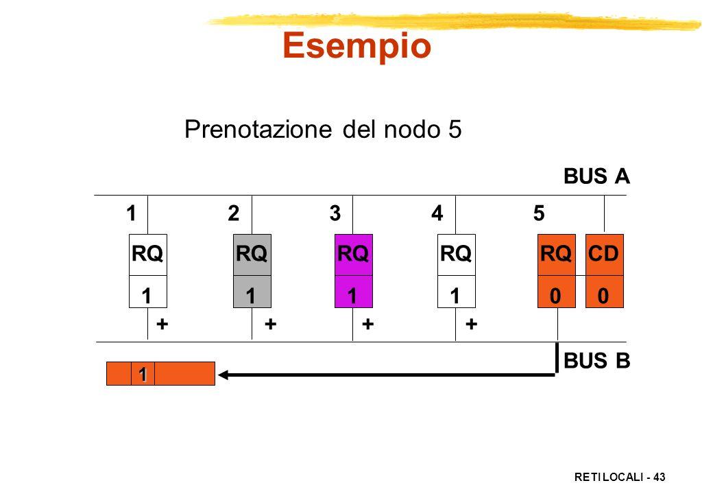 RETI LOCALI - 43 Prenotazione del nodo 5 RQ 1 RQ 1 RQ 1 RQ 1 RQ 0 CD 0 1 + + 1 2 3 4 5 BUS A BUS B Esempio