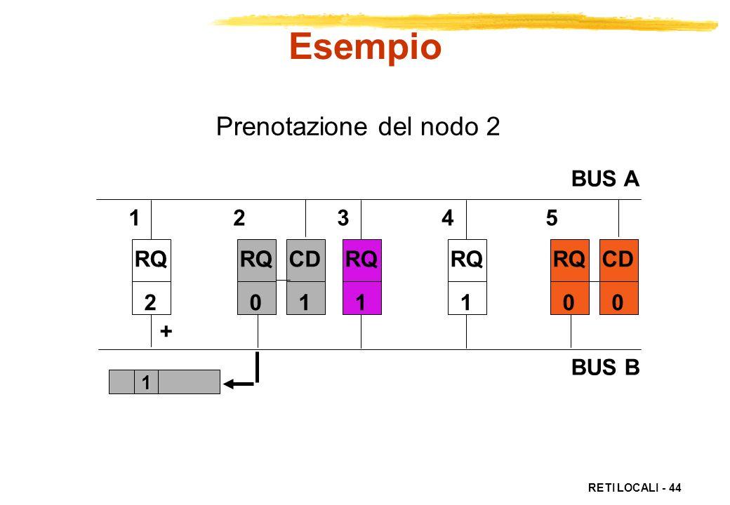 RETI LOCALI - 44 Prenotazione del nodo 2 RQ 2 RQ 1 RQ 1 RQ 0 CD 0 1 + RQ 0 CD 1 1 2 3 4 5 BUS A BUS B Esempio