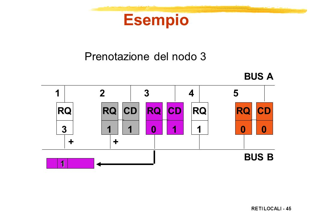 RETI LOCALI - 45 Prenotazione del nodo 3 RQ 3 RQ 1 RQ 0 CD 0 1 + RQ 1 CD 1 RQ 0 CD 1 1 2 3 4 5 BUS A BUS B Esempio