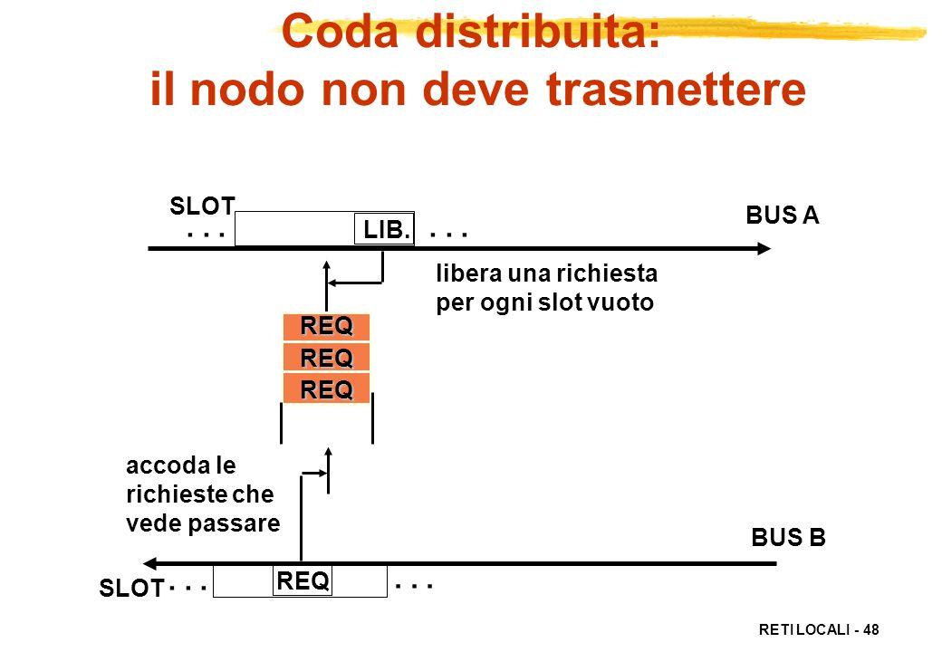 RETI LOCALI - 48 REQ Coda distribuita: il nodo non deve trasmettere REQREQREQ... SLOT LIB. libera una richiesta per ogni slot vuoto accoda le richiest