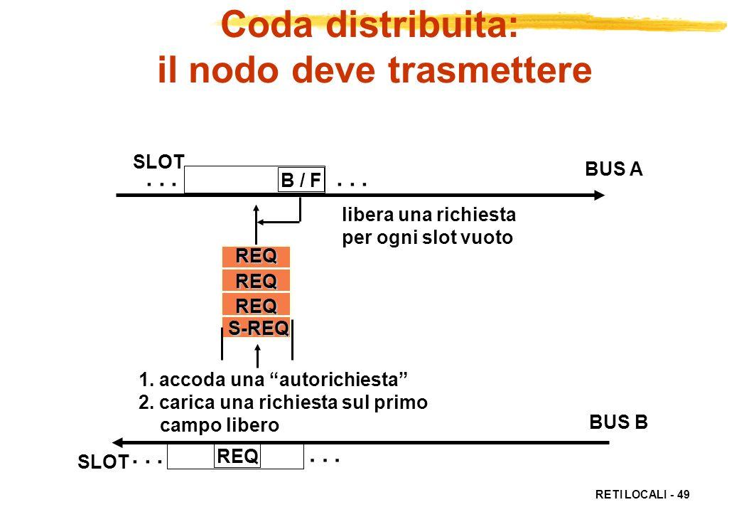 RETI LOCALI - 49 REQ REQREQREQ... SLOT B / F libera una richiesta per ogni slot vuoto... BUS A BUS B S-REQ 1. accoda una autorichiesta 2. carica una r