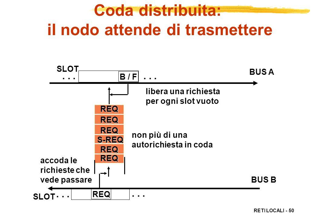 RETI LOCALI - 50 REQ Coda distribuita: il nodo attende di trasmettere REQREQREQREQREQ... SLOT B / F libera una richiesta per ogni slot vuoto... BUS A