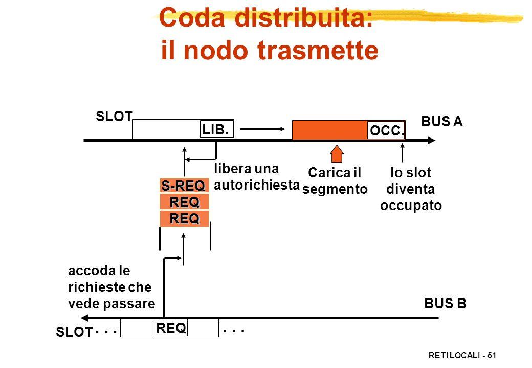 RETI LOCALI - 51 REQ Coda distribuita: il nodo trasmette REQREQ SLOT LIB.... BUS A BUS B S-REQ accoda le richieste che vede passare OCC. libera una au