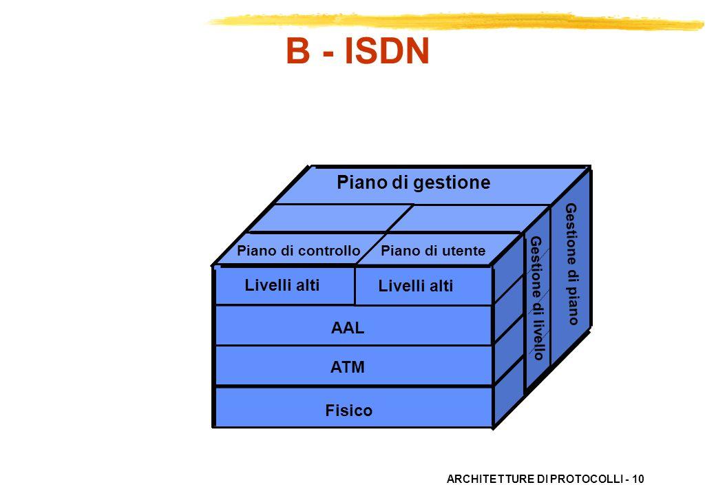 ARCHITETTURE DI PROTOCOLLI - 10 Piano di gestione Piano di controllo Piano di utente Livelli alti AAL ATM Fisico Gestione di livello Gestione di piano