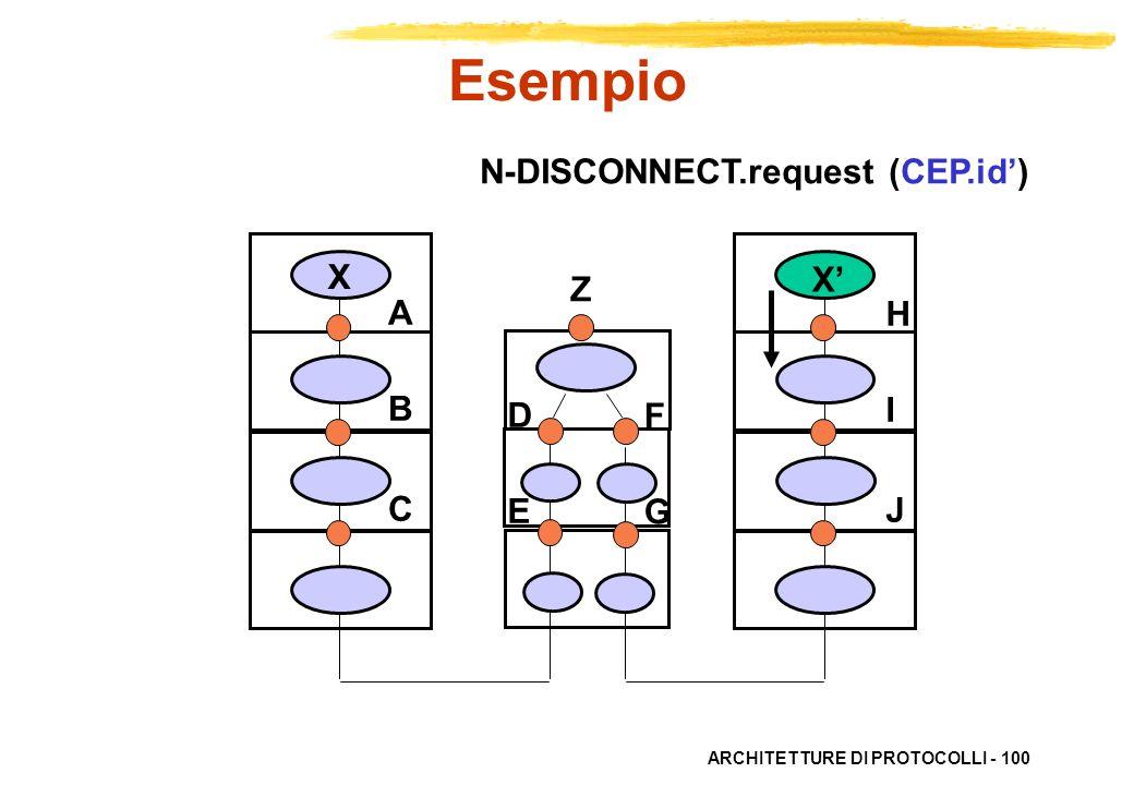 ARCHITETTURE DI PROTOCOLLI - 100 ABC ABC HIJHIJ X X DEDE FGFG N-DISCONNECT.request (CEP.id) Esempio Z