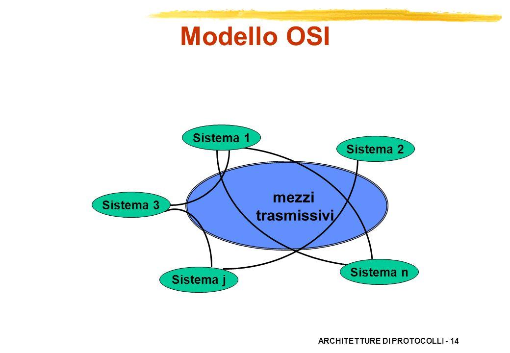 ARCHITETTURE DI PROTOCOLLI - 14 Sistema j mezzi trasmissivi Sistema 1 Sistema 2 Sistema n Sistema 3 Modello OSI