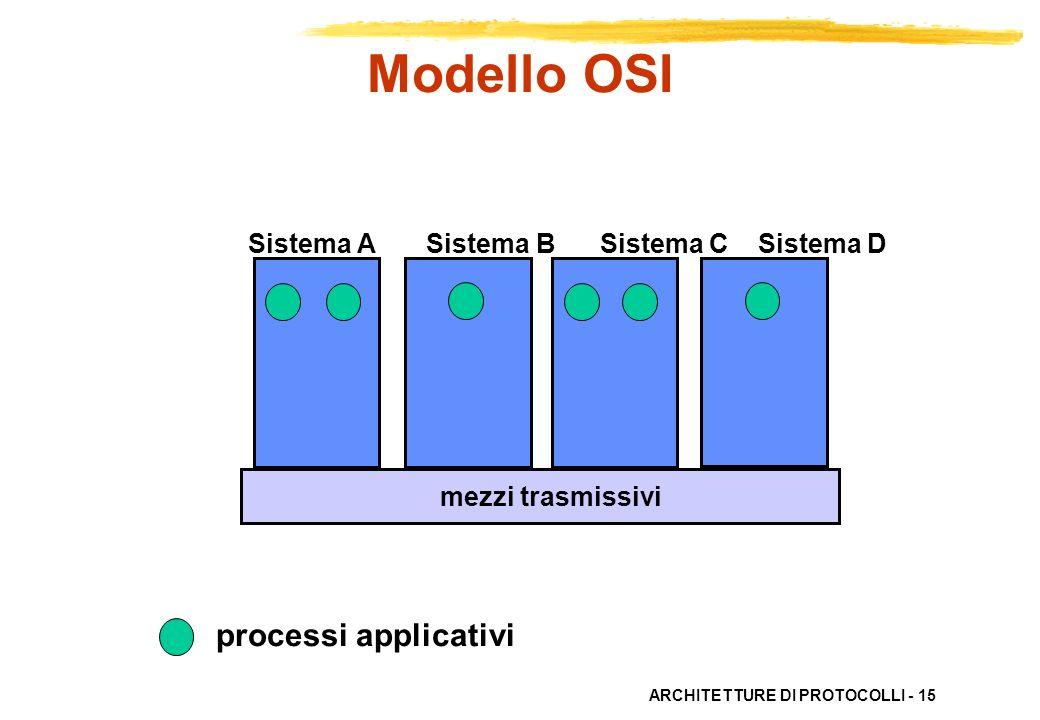 ARCHITETTURE DI PROTOCOLLI - 15 processi applicativi Sistema A Sistema B Sistema C Sistema D mezzi trasmissivi Modello OSI