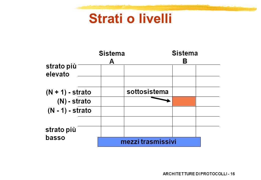 ARCHITETTURE DI PROTOCOLLI - 16 Sistema A Sistema B strato più elevato sottosistema (N + 1) - strato (N) - strato (N - 1) - strato strato più basso me