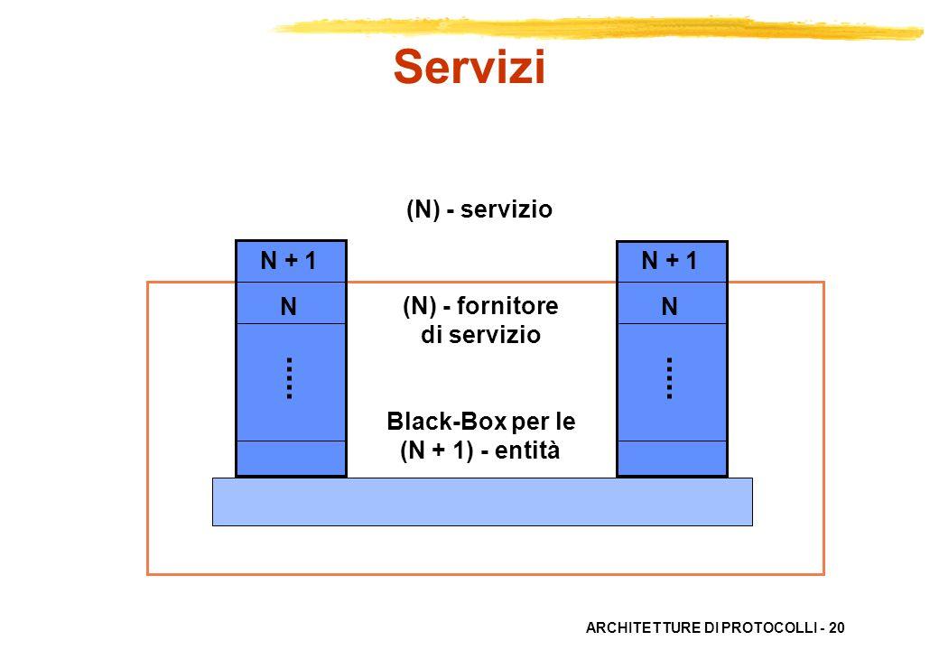 ARCHITETTURE DI PROTOCOLLI - 20 (N) - servizio N + 1 N N + 1 N (N) - fornitore di servizio Black-Box per le (N + 1) - entità Servizi