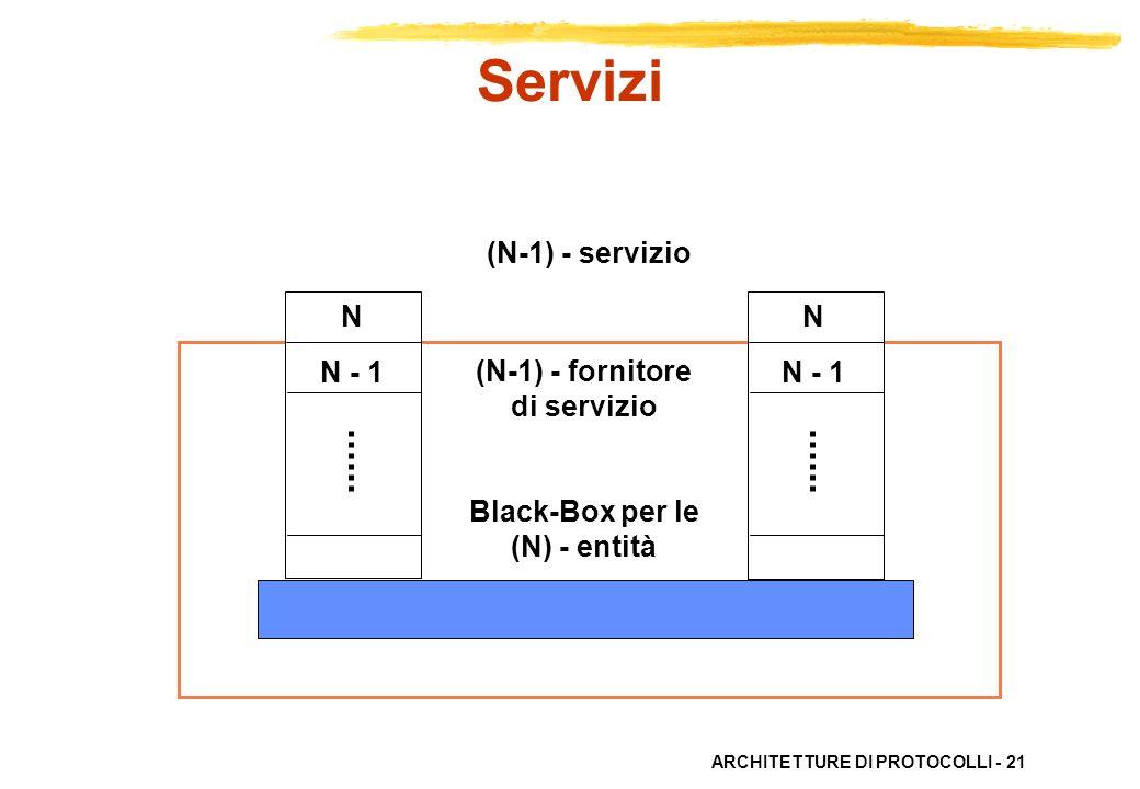 ARCHITETTURE DI PROTOCOLLI - 21 N N - 1 N N - 1 (N-1) - servizio (N-1) - fornitore di servizio Black-Box per le (N) - entità Servizi
