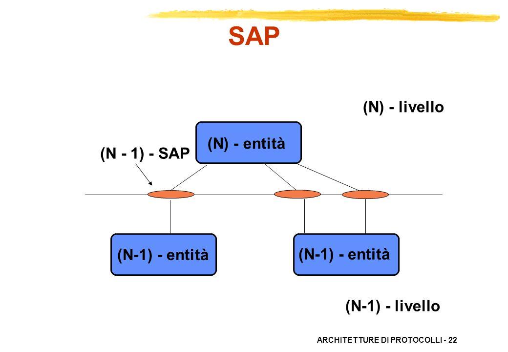 ARCHITETTURE DI PROTOCOLLI - 22 (N) - entità (N-1) - entità (N - 1) - SAP (N) - livello (N-1) - livello (N-1) - entità SAP