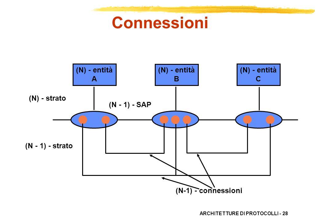 ARCHITETTURE DI PROTOCOLLI - 28 (N) - entità C (N) - entità B (N) - entità A (N) - strato (N - 1) - strato (N-1) - connessioni (N - 1) - SAP Connessio