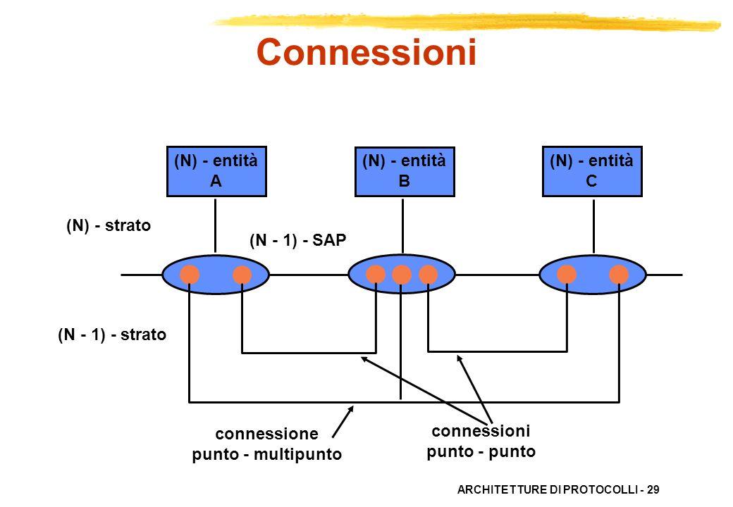 ARCHITETTURE DI PROTOCOLLI - 29 (N) - entità C (N) - entità B (N) - entità A (N) - strato (N - 1) - strato (N - 1) - SAP connessioni punto - punto con
