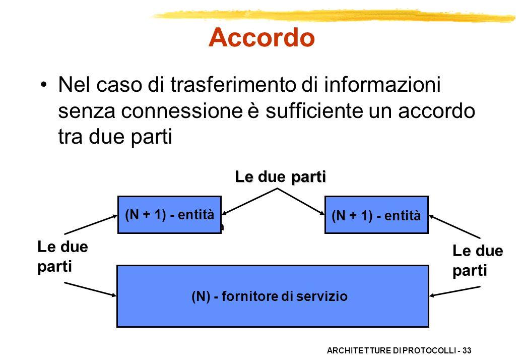 ARCHITETTURE DI PROTOCOLLI - 33 Le parti Le due parti (N + 1) - entità (N) - fornitore di servizio (N + 1) - entità (N) - fornitore di servizio Le due