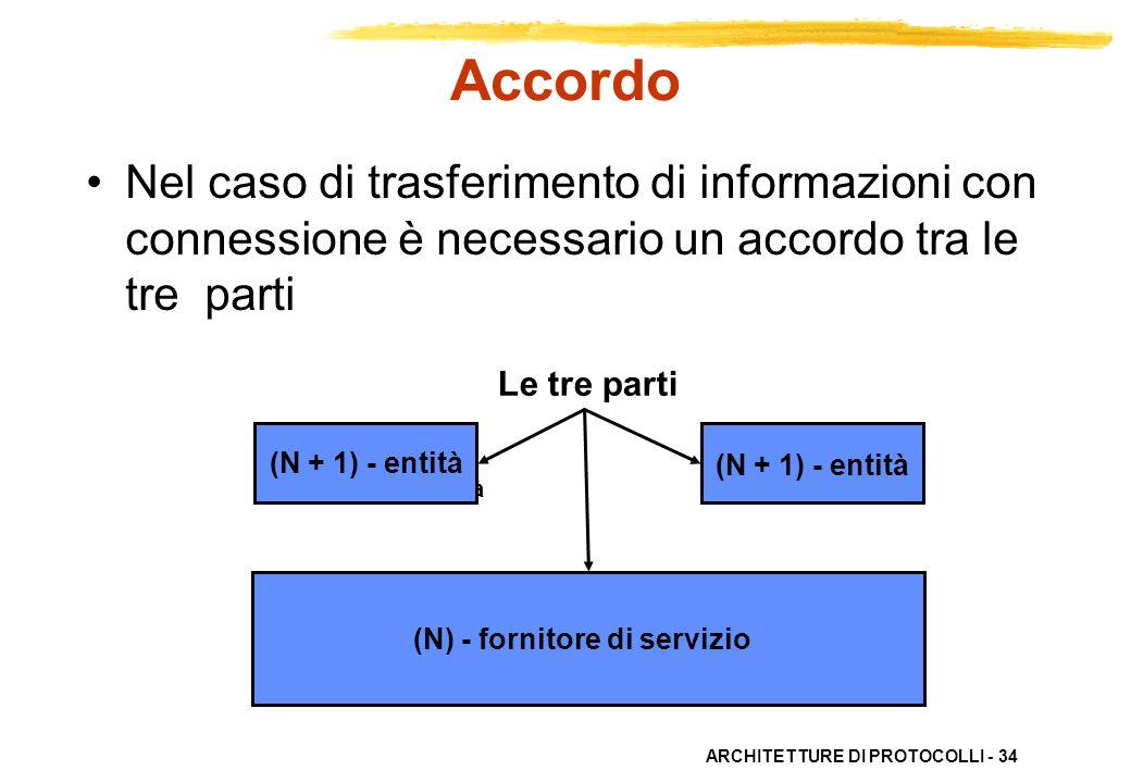 ARCHITETTURE DI PROTOCOLLI - 34 Le tre parti (N + 1) - entità (N) - fornitore di servizio (N + 1) - entità (N) - fornitore di servizio Accordo Nel cas